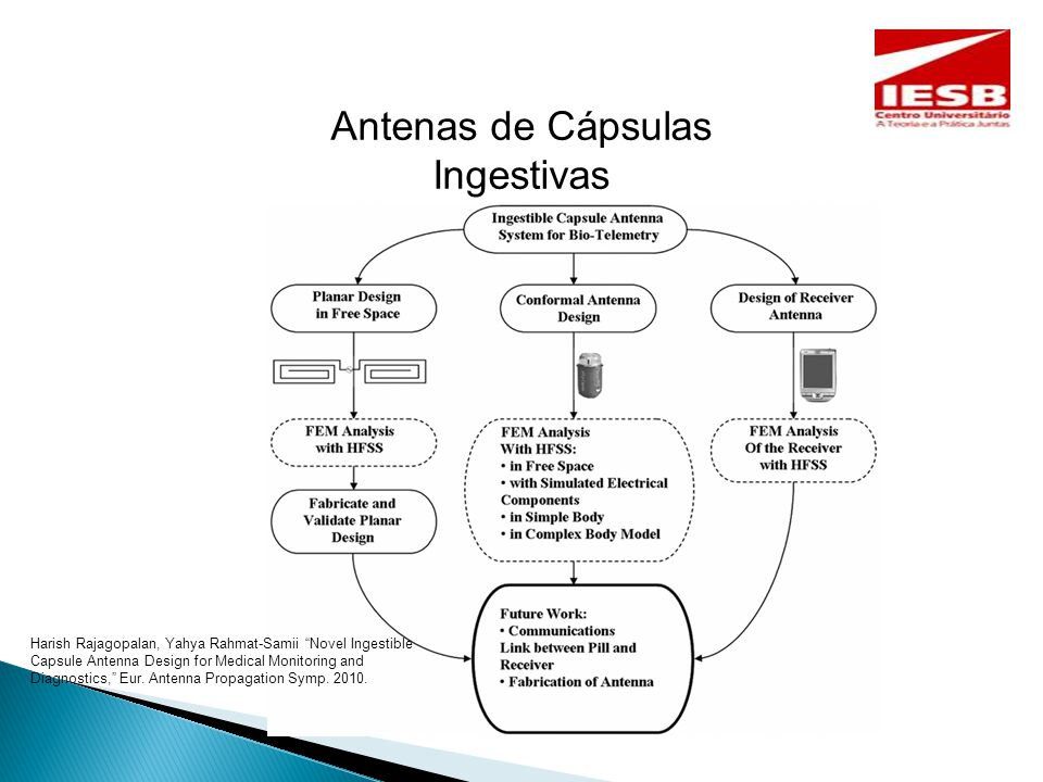 Antenas de Cápsulas Ingestivas Harish Rajagopalan, Yahya Rahmat-Samii Novel Ingestible Capsule Antenna Design for Medical Monitoring and Diagnostics, Eur.