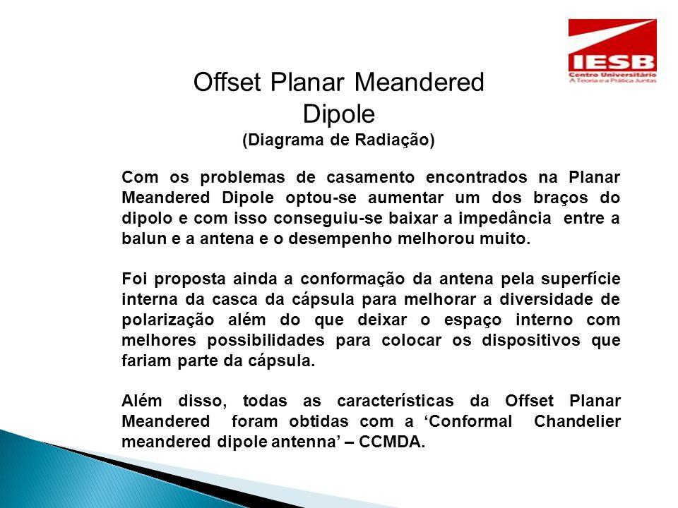 Offset Planar Meandered Dipole (Diagrama de Radiação) Com os problemas de casamento encontrados na Planar Meandered Dipole optou-se aumentar um dos braços do dipolo e com isso conseguiu-se baixar a impedância entre a balun e a antena e o desempenho melhorou muito.