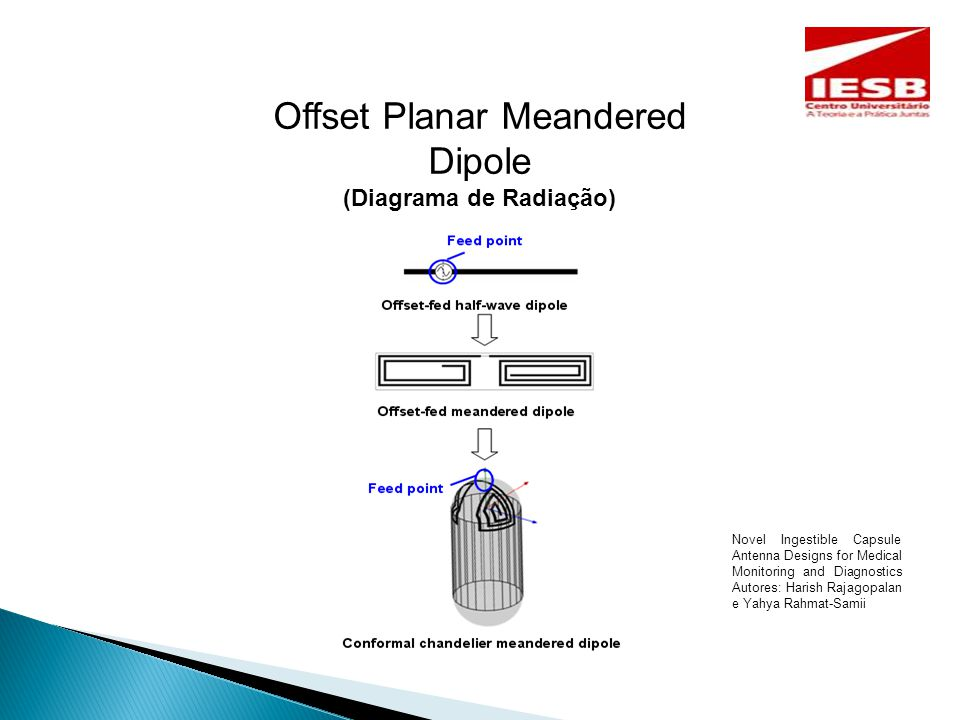 Offset Planar Meandered Dipole (Diagrama de Radiação) Novel Ingestible Capsule Antenna Designs for Medical Monitoring and Diagnostics Autores: Harish Rajagopalan e Yahya Rahmat-Samii