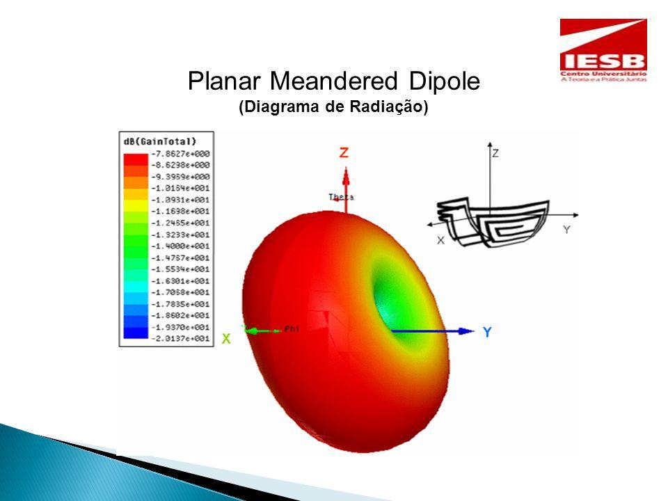 Planar Meandered Dipole (Diagrama de Radiação)