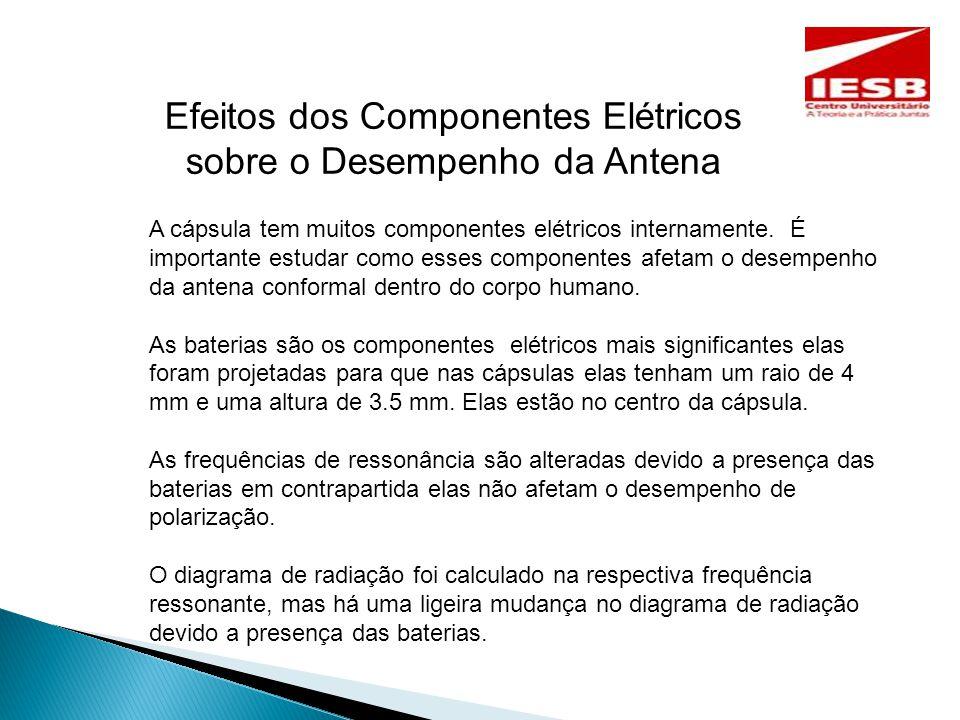 Efeitos dos Componentes Elétricos sobre o Desempenho da Antena A cápsula tem muitos componentes elétricos internamente.