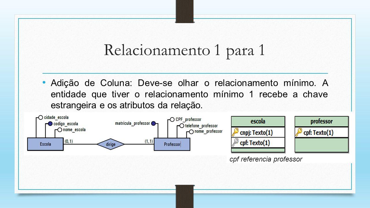 Relacionamento 1 para 1 Adição de Coluna: Deve-se olhar o relacionamento mínimo. A entidade que tiver o relacionamento mínimo 1 recebe a chave estrang