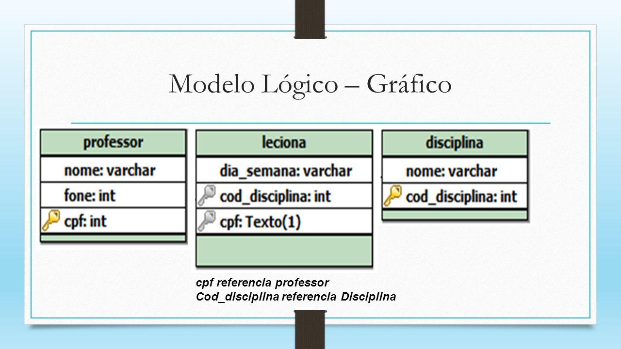 Modelo Lógico – Gráfico cpf referencia professor Cod_disciplina referencia Disciplina