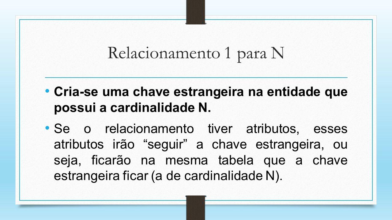 Relacionamento 1 para N Cria-se uma chave estrangeira na entidade que possui a cardinalidade N. Se o relacionamento tiver atributos, esses atributos i