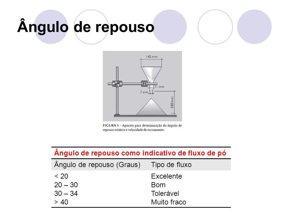 Ângulo de repouso como indicativo de fluxo de pó Ângulo de repouso (Graus)Tipo de fluxo < 20 20 – 30 30 – 34 > 40 Excelente Bom Tolerável Muito fraco