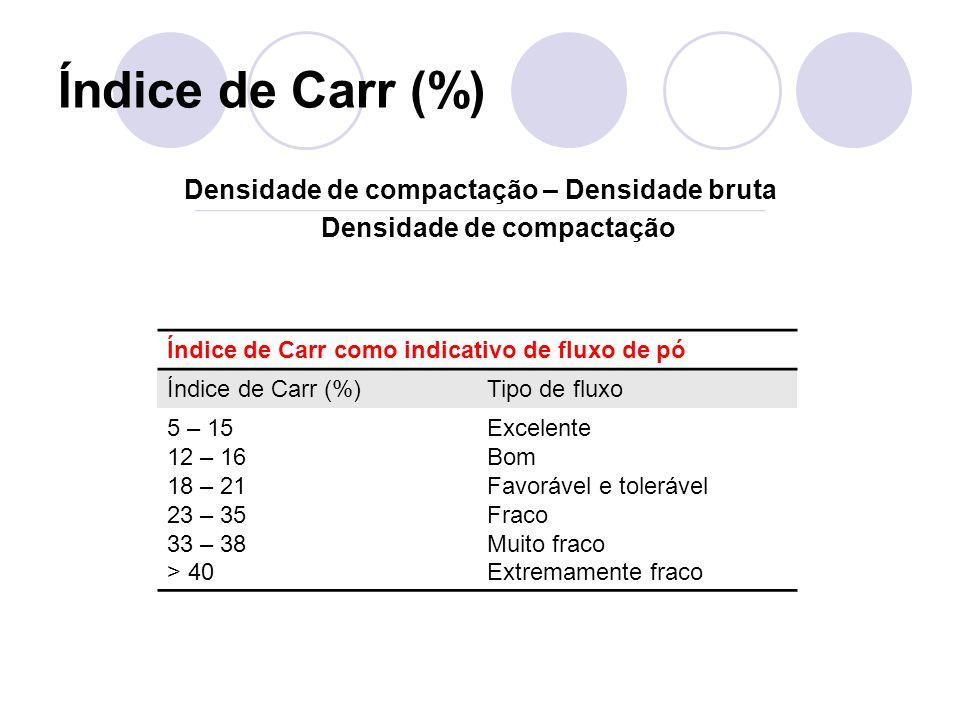 Índice de Carr (%) Densidade de compactação – Densidade bruta Densidade de compactação Índice de Carr como indicativo de fluxo de pó Índice de Carr (%)Tipo de fluxo 5 – 15 12 – 16 18 – 21 23 – 35 33 – 38 > 40 Excelente Bom Favorável e tolerável Fraco Muito fraco Extremamente fraco