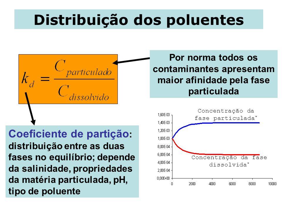 Distribuição dos poluentes Coeficiente de partição : distribuição entre as duas fases no equilíbrio; depende da salinidade, propriedades da matéria particulada, pH, tipo de poluente Concentração da fase particulada * Concentração da fase dissolvida * Por norma todos os contaminantes apresentam maior afinidade pela fase particulada
