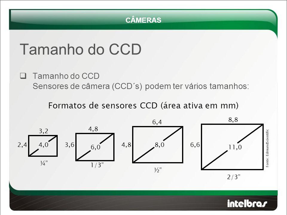  Tamanho do CCD Sensores de câmera (CCD´s) podem ter vários tamanhos: Formatos de sensores CCD (área ativa em mm) ¼ ½ 1/3 2/3 3,2 2,44,0 4,8 3,6 6,0 6,4 8,04,8 8,8 11,0 6,6 Fonte: EdmundScientific CÂMERAS Tamanho do CCD