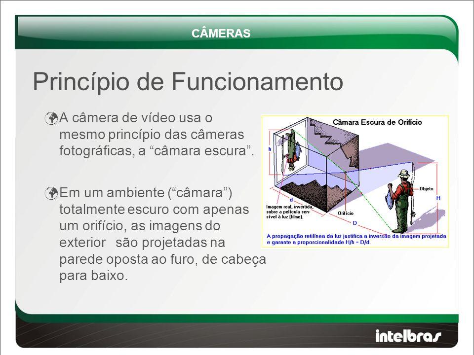 A câmera de vídeo usa o mesmo princípio das câmeras fotográficas, a câmara escura .