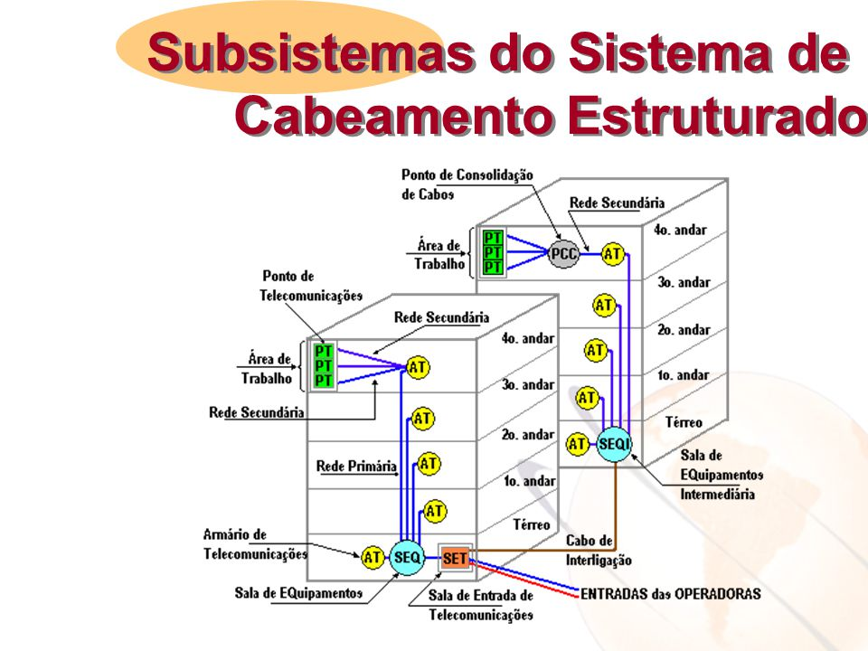Subsistemas do Sistema de Cabeamento Estruturado Subsistemas do Sistema de Cabeamento Estruturado