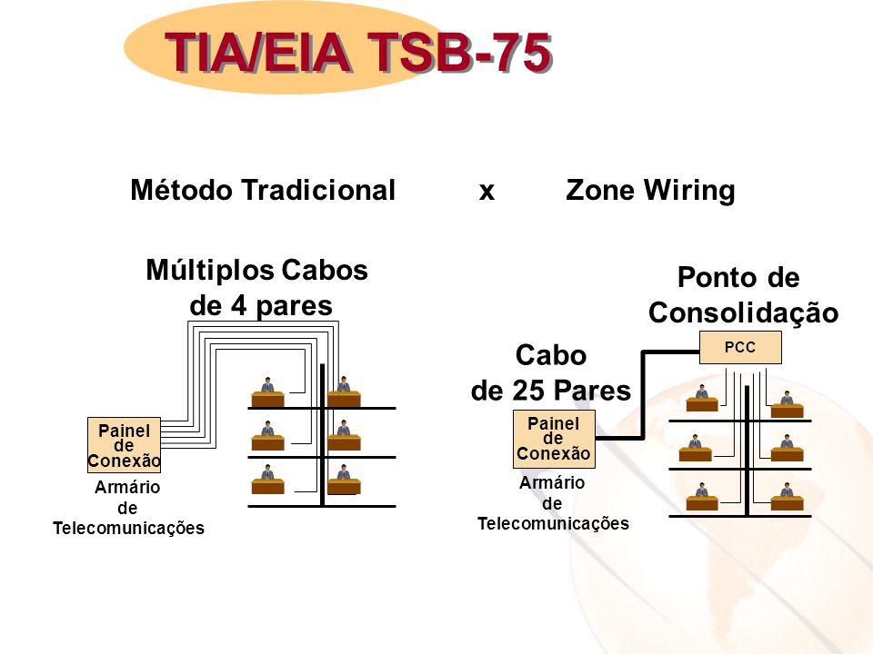 TIA/EIA TSB-75 Método TradicionalxZone Wiring Múltiplos Cabos de 4 pares Painel de Conexão Armário de Telecomunicações PCC Cabo de 25 Pares Ponto de C