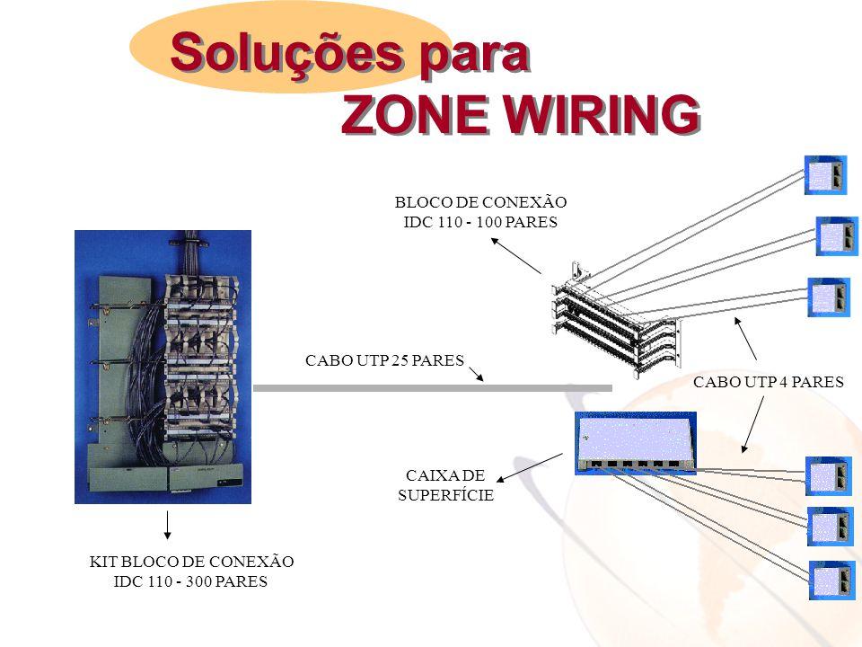 CABO UTP 25 PARES CABO UTP 4 PARES CAIXA DE SUPERFÍCIE BLOCO DE CONEXÃO IDC 110 - 100 PARES KIT BLOCO DE CONEXÃO IDC 110 - 300 PARES Soluções para ZON