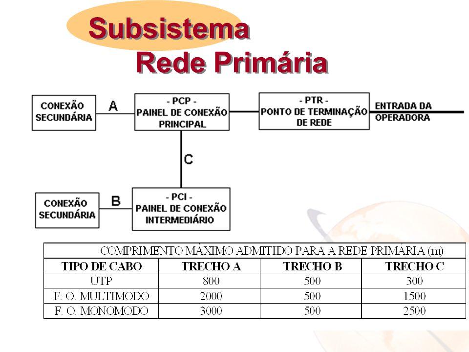 Subsistema Rede Primária Subsistema Rede Primária