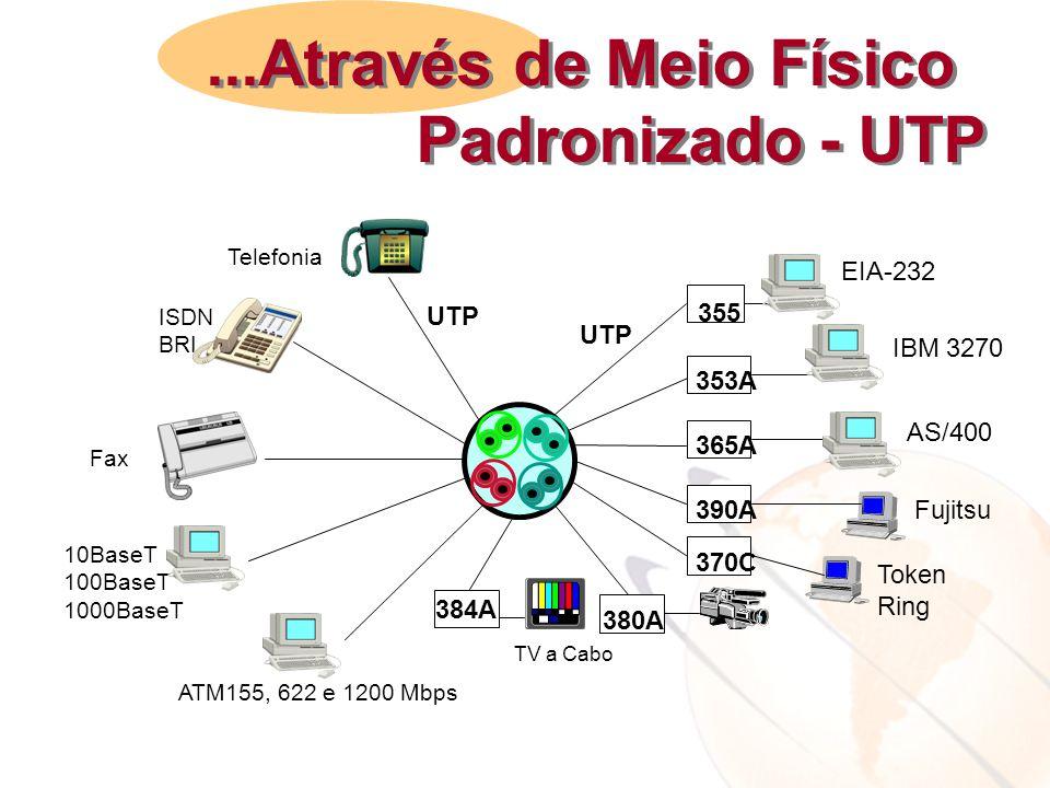 355 353A 365A 390A 370C 380A EIA-232 IBM 3270 AS/400 Fujitsu Token Ring Telefonia ISDN BRI ATM155, 622 e 1200 Mbps UTP 384A TV a Cabo 10BaseT 100BaseT