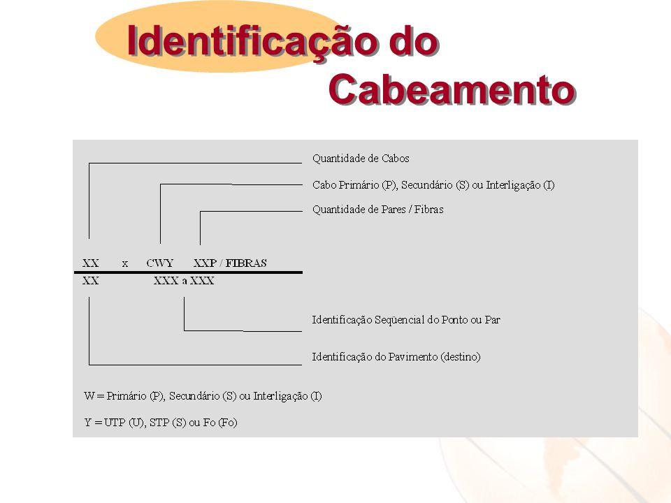 Identificação do Cabeamento Identificação do Cabeamento