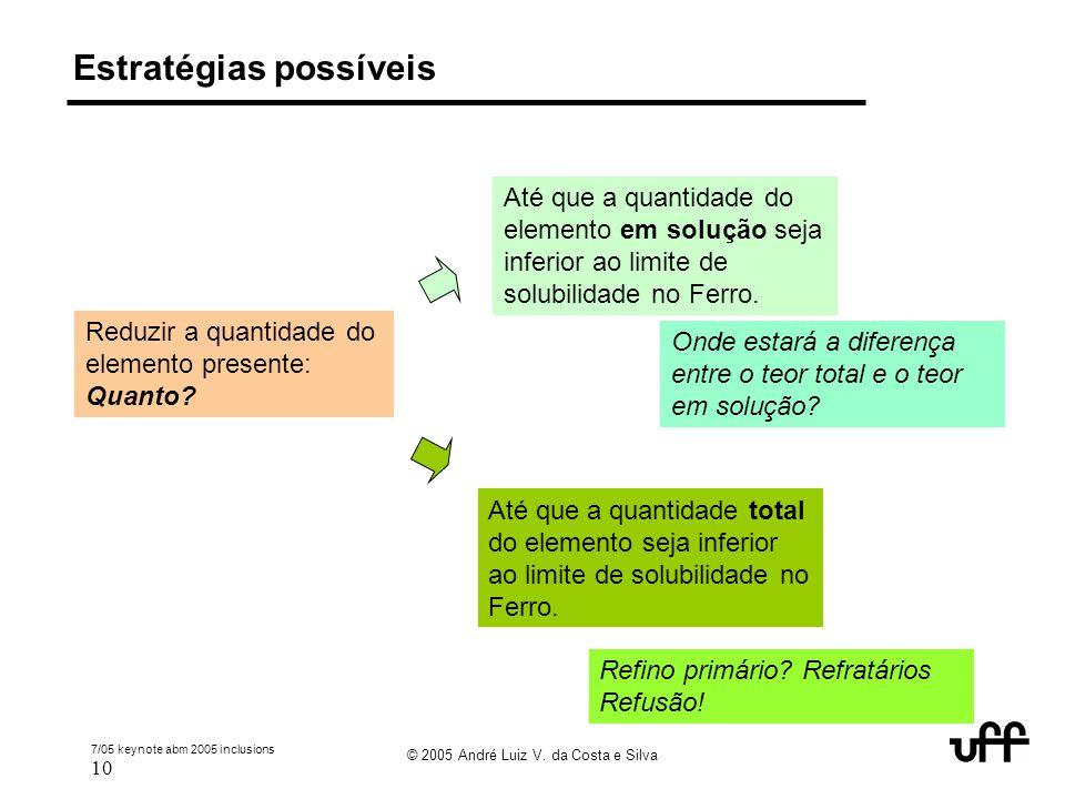 7/05 keynote abm 2005 inclusions 10 © 2005 André Luiz V. da Costa e Silva Estratégias possíveis Reduzir a quantidade do elemento presente: Quanto? Até