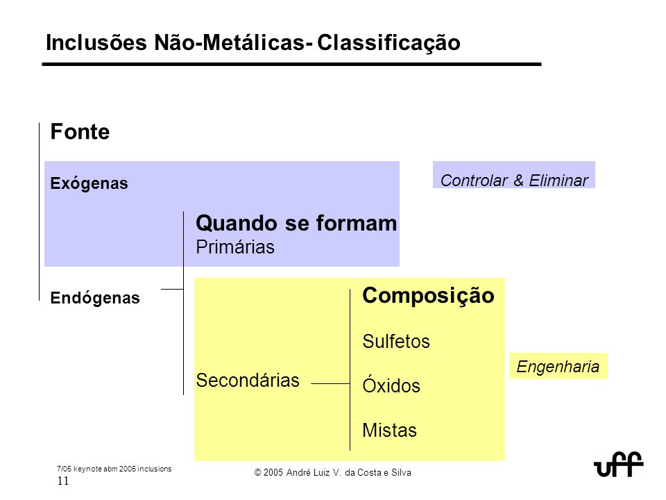 7/05 keynote abm 2005 inclusions 11 © 2005 André Luiz V. da Costa e Silva Inclusões Não-Metálicas- Classificação Fonte Exógenas Endógenas Quando se fo