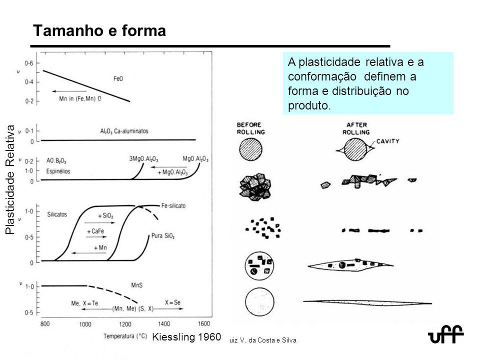 7/05 keynote abm 2005 inclusions 14 © 2005 André Luiz V. da Costa e Silva Tamanho e forma Plasticidade Relativa Kiessling 1960 A plasticidade relativa