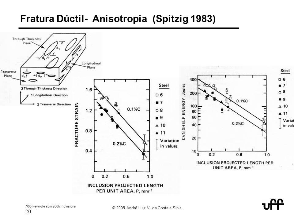 7/05 keynote abm 2005 inclusions 20 © 2005 André Luiz V. da Costa e Silva Fratura Dúctil- Anisotropia (Spitzig 1983)