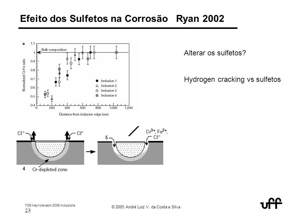 7/05 keynote abm 2005 inclusions 23 © 2005 André Luiz V. da Costa e Silva Efeito dos Sulfetos na Corrosão Ryan 2002 Alterar os sulfetos? Hydrogen crac
