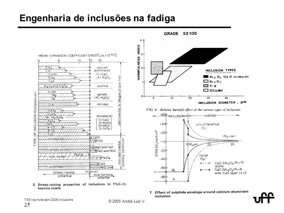 7/05 keynote abm 2005 inclusions 25 © 2005 André Luiz V. da Costa e Silva Engenharia de inclusões na fadiga