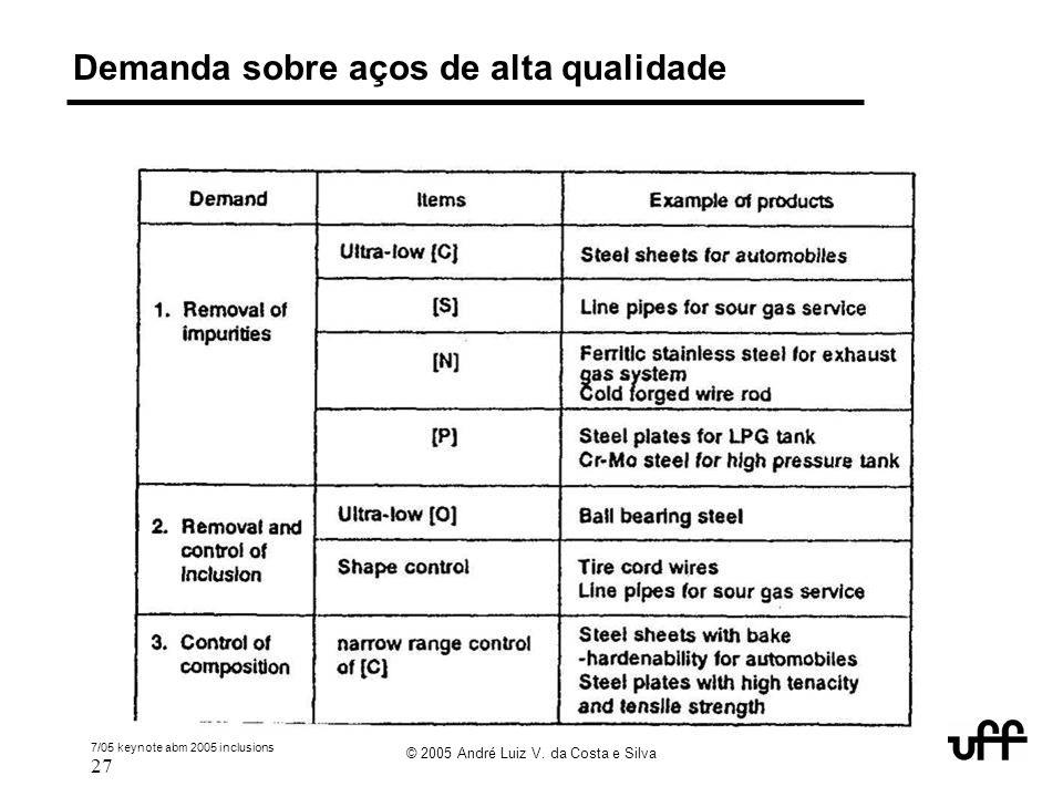 7/05 keynote abm 2005 inclusions 27 © 2005 André Luiz V. da Costa e Silva Demanda sobre aços de alta qualidade