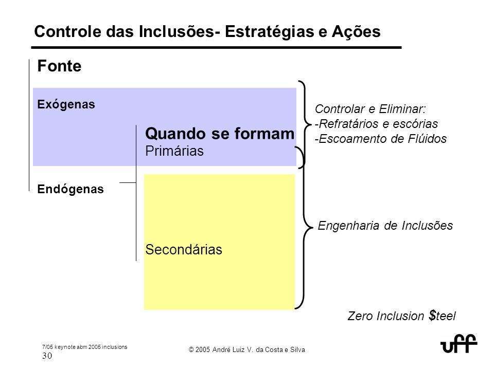 7/05 keynote abm 2005 inclusions 30 © 2005 André Luiz V. da Costa e Silva Controle das Inclusões- Estratégias e Ações Fonte Exógenas Endógenas Quando