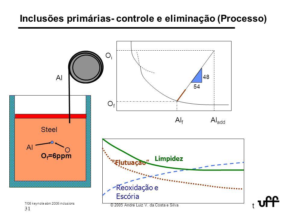 7/05 keynote abm 2005 inclusions 31 © 2005 André Luiz V. da Costa e Silva t Inclusões primárias- controle e eliminação (Processo) Steel O i =600 ppm A