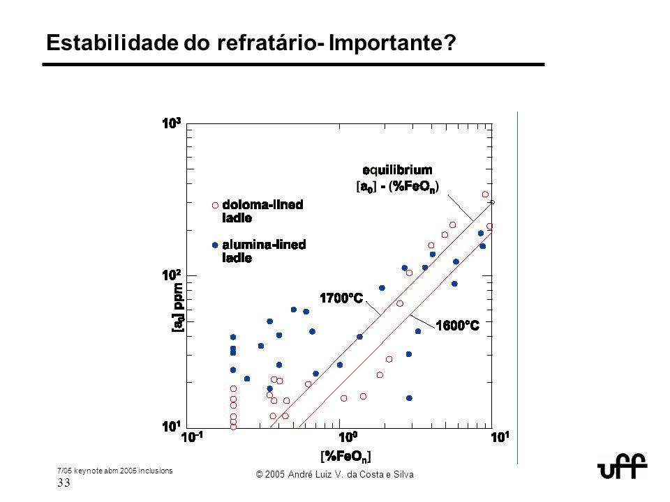7/05 keynote abm 2005 inclusions 33 © 2005 André Luiz V. da Costa e Silva Estabilidade do refratário- Importante?