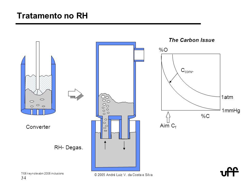 7/05 keynote abm 2005 inclusions 34 © 2005 André Luiz V. da Costa e Silva Tratamento no RH %O %C 1atm 1mmHg Aim C f C conv. The Carbon Issue Converter