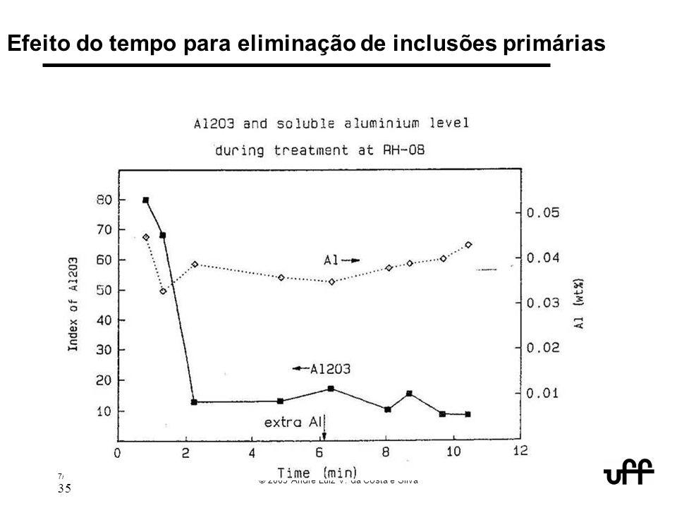 7/05 keynote abm 2005 inclusions 35 © 2005 André Luiz V. da Costa e Silva Efeito do tempo para eliminação de inclusões primárias