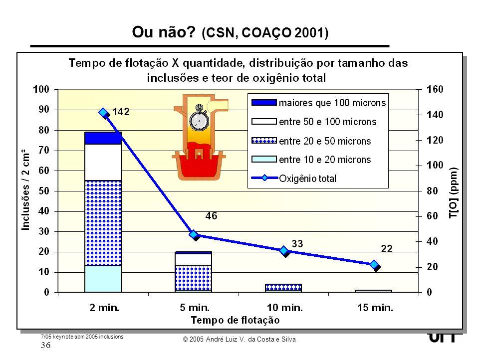 7/05 keynote abm 2005 inclusions 36 © 2005 André Luiz V. da Costa e Silva Ou não? (CSN, COAÇO 2001)