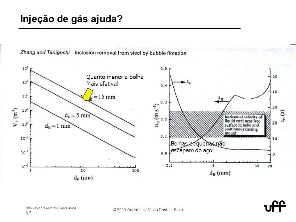 7/05 keynote abm 2005 inclusions 37 © 2005 André Luiz V. da Costa e Silva Injeção de gás ajuda? Quanto menor a bolha Mais efetiva! Bolhas pequenas não