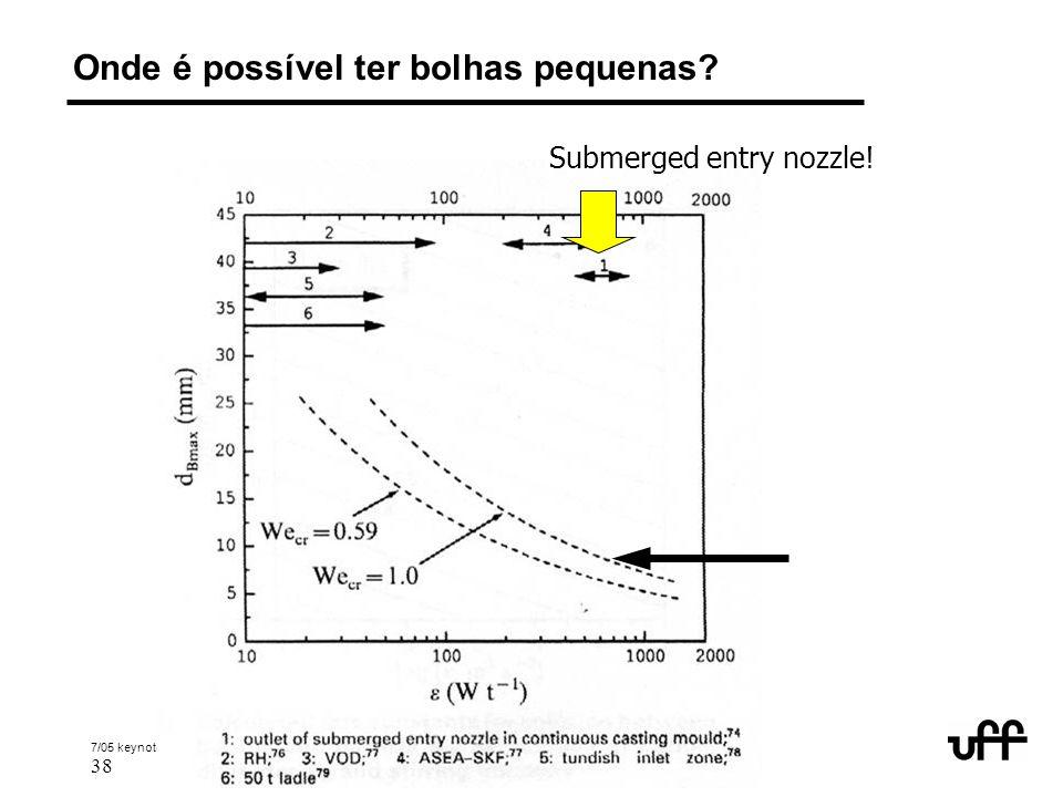 7/05 keynote abm 2005 inclusions 38 © 2005 André Luiz V. da Costa e Silva Onde é possível ter bolhas pequenas? Submerged entry nozzle!