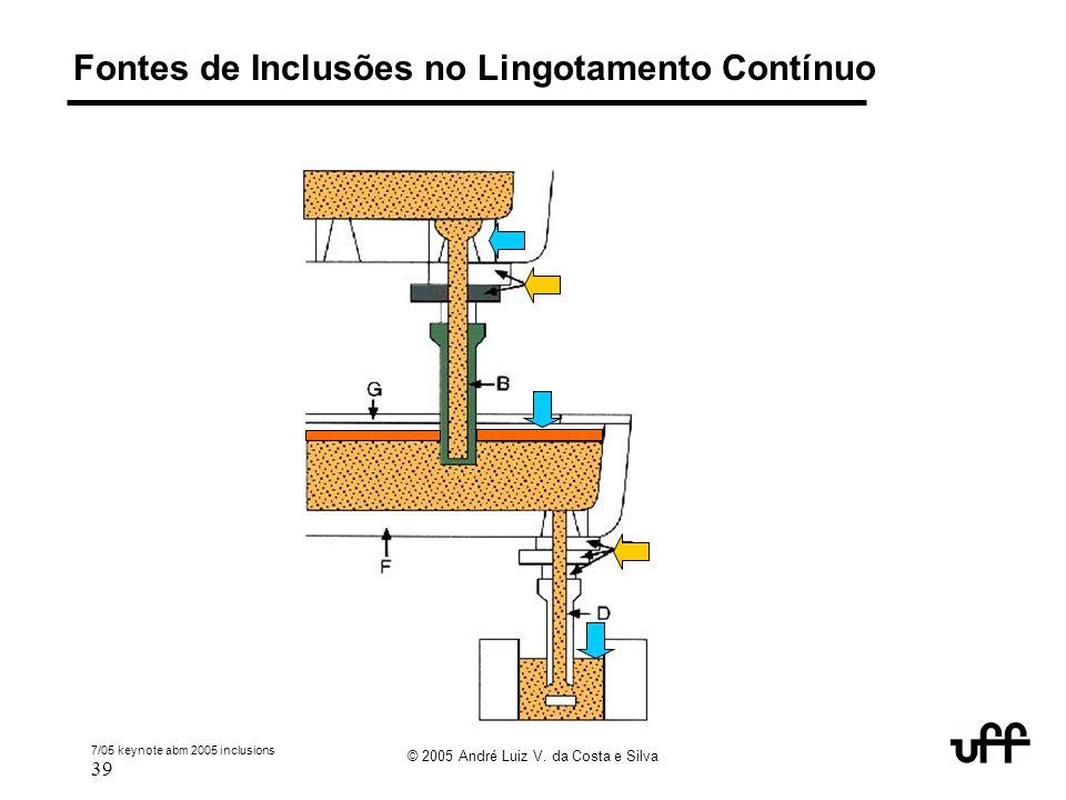 7/05 keynote abm 2005 inclusions 39 © 2005 André Luiz V. da Costa e Silva Fontes de Inclusões no Lingotamento Contínuo