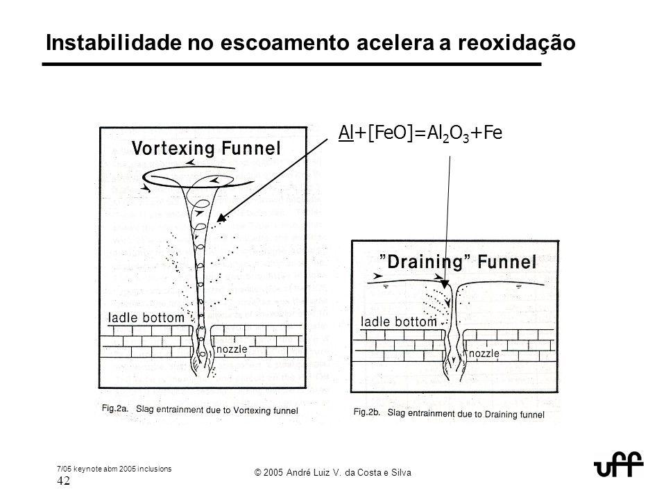 7/05 keynote abm 2005 inclusions 42 © 2005 André Luiz V. da Costa e Silva Instabilidade no escoamento acelera a reoxidação Al+[FeO]=Al 2 O 3 +Fe