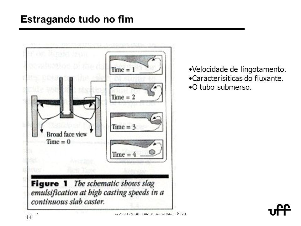 7/05 keynote abm 2005 inclusions 44 © 2005 André Luiz V. da Costa e Silva Estragando tudo no fim Velocidade de lingotamento. Caracterísiticas do fluxa