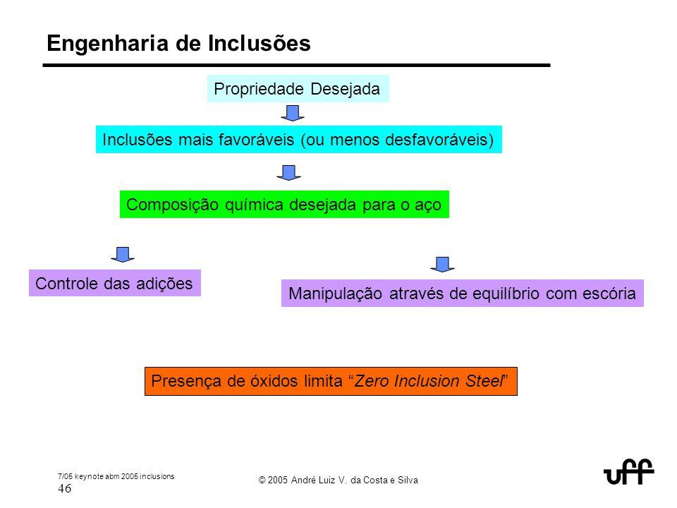 """7/05 keynote abm 2005 inclusions 46 © 2005 André Luiz V. da Costa e Silva Engenharia de Inclusões Propriedade Desejada Presença de óxidos limita """"Zero"""