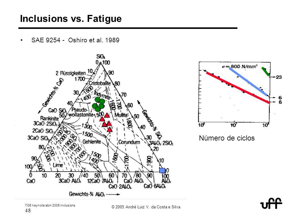 7/05 keynote abm 2005 inclusions 48 © 2005 André Luiz V. da Costa e Silva % life Número de ciclos Inclusions vs. Fatigue SAE 9254 - Oshiro et al. 1989