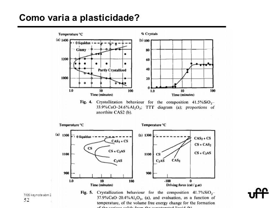 7/05 keynote abm 2005 inclusions 52 © 2005 André Luiz V. da Costa e Silva Como varia a plasticidade?