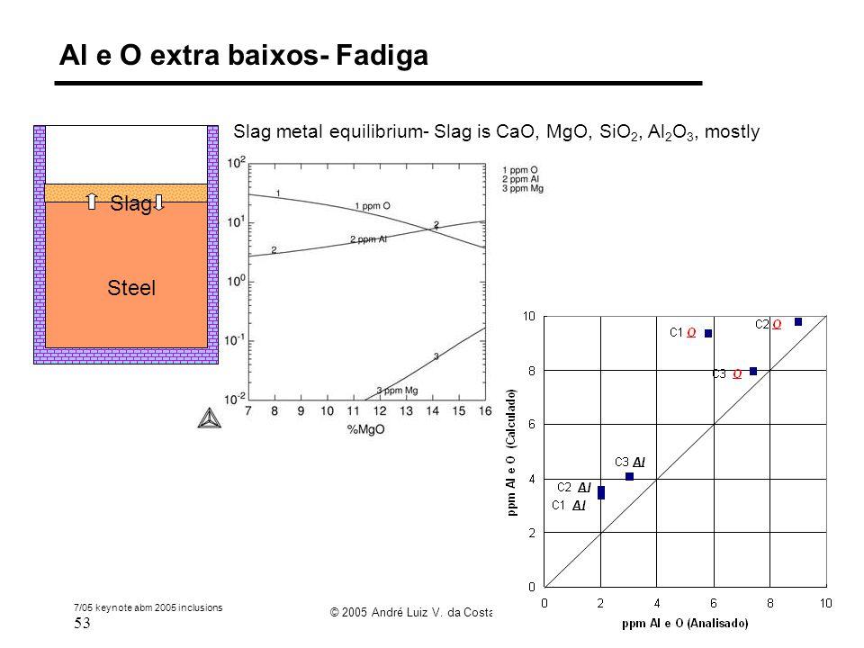 7/05 keynote abm 2005 inclusions 53 © 2005 André Luiz V. da Costa e Silva Al e O extra baixos- Fadiga Steel Slag Slag metal equilibrium- Slag is CaO,