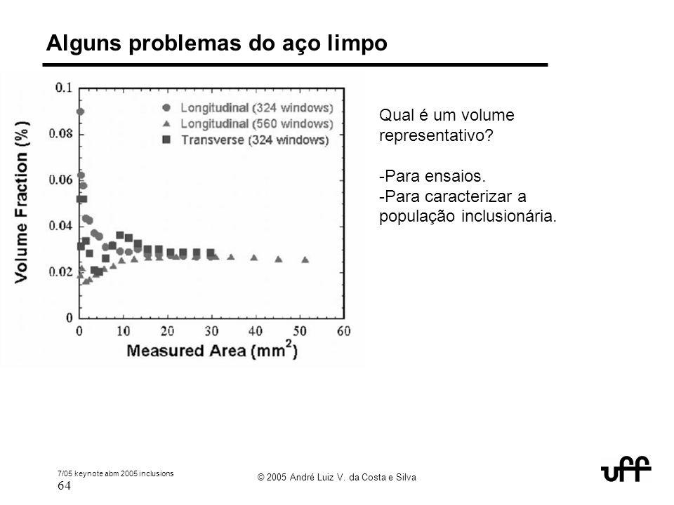 7/05 keynote abm 2005 inclusions 64 © 2005 André Luiz V. da Costa e Silva Alguns problemas do aço limpo Qual é um volume representativo? -Para ensaios