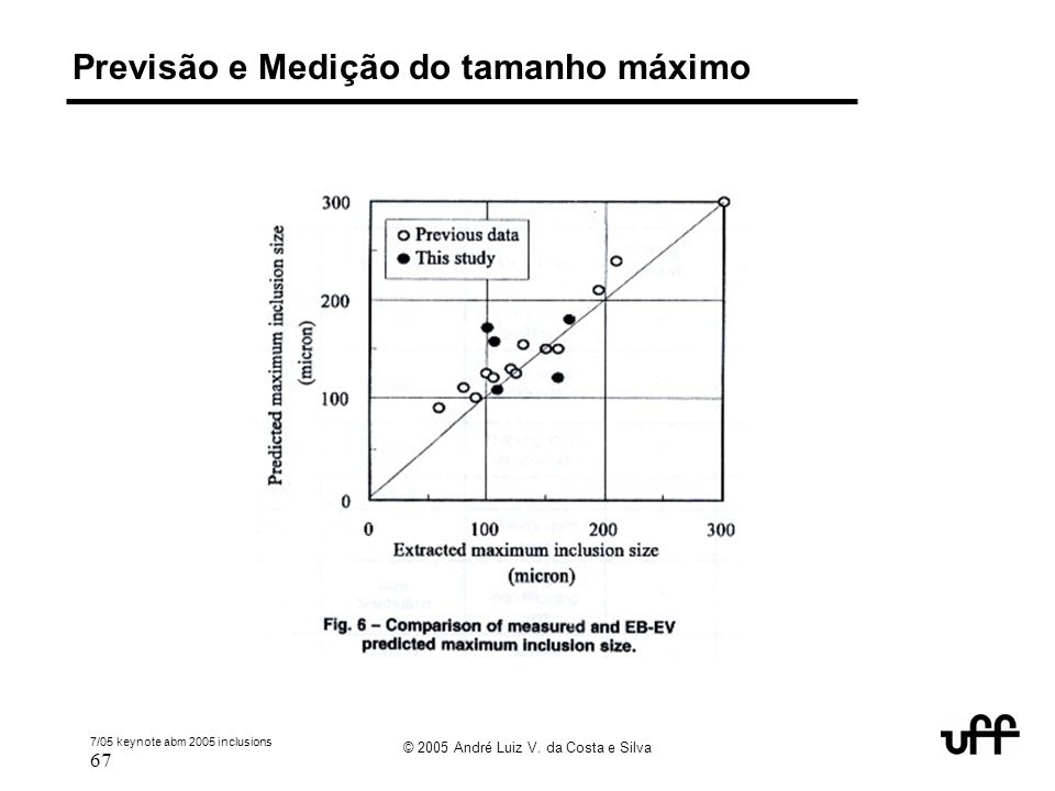 7/05 keynote abm 2005 inclusions 67 © 2005 André Luiz V. da Costa e Silva Previsão e Medição do tamanho máximo