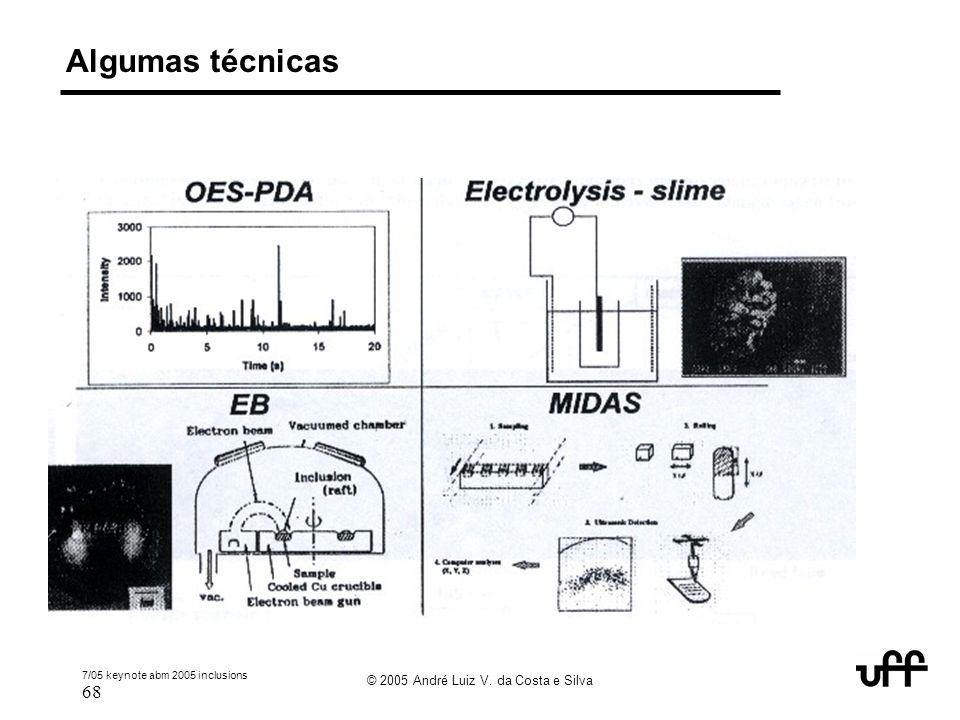 7/05 keynote abm 2005 inclusions 68 © 2005 André Luiz V. da Costa e Silva Algumas técnicas