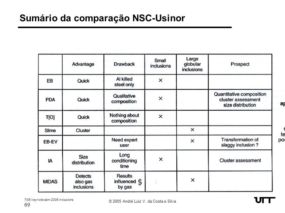 7/05 keynote abm 2005 inclusions 69 © 2005 André Luiz V. da Costa e Silva Sumário da comparação NSC-Usinor $