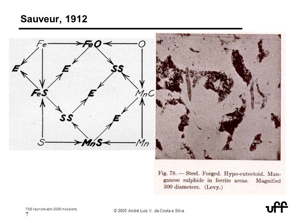7/05 keynote abm 2005 inclusions 7 © 2005 André Luiz V. da Costa e Silva Sauveur, 1912