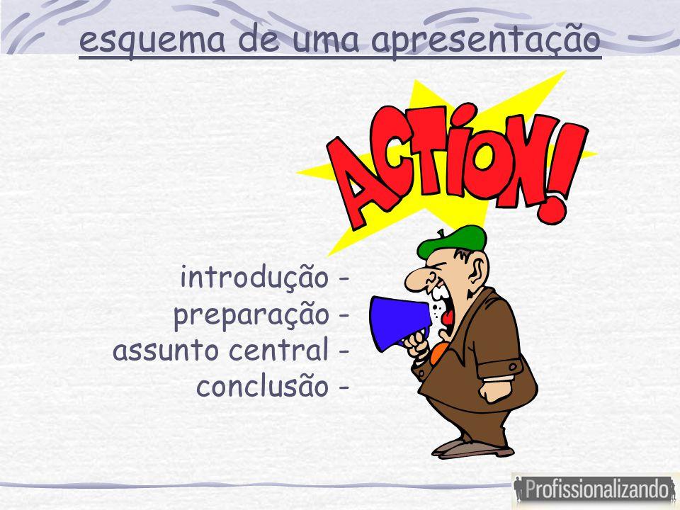 esquema de uma apresentação introdução - preparação - assunto central - conclusão -