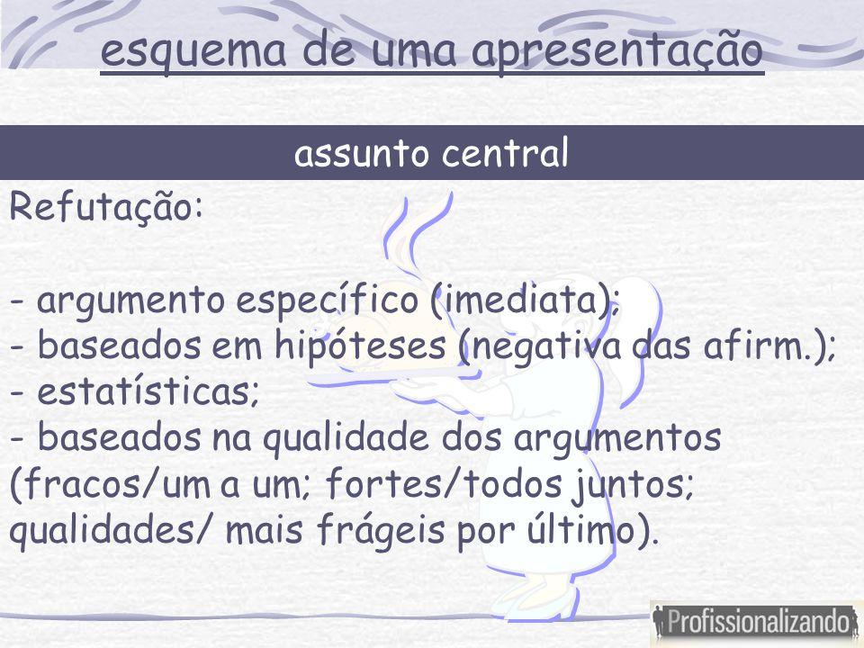 Refutação: - argumento específico (imediata); - baseados em hipóteses (negativa das afirm.); - estatísticas; - baseados na qualidade dos argumentos (fracos/um a um; fortes/todos juntos; qualidades/ mais frágeis por último).