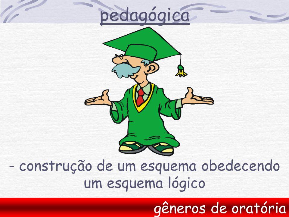 pedagógica gêneros de oratória - construção de um esquema obedecendo um esquema lógico