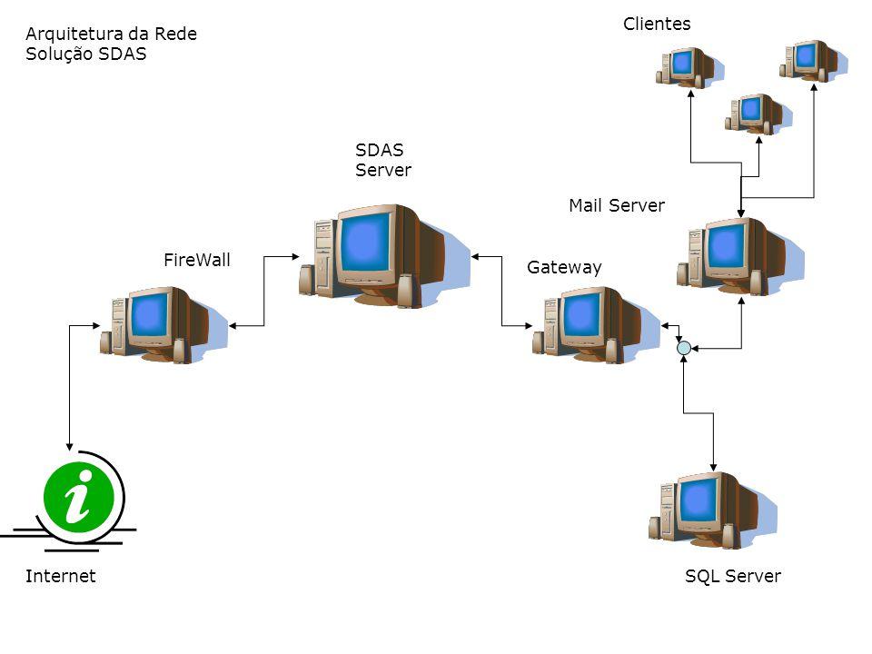 Arquitetura da Rede Solução SDAS Internet FireWall Gateway SQL Server Clientes Mail Server SDAS Server